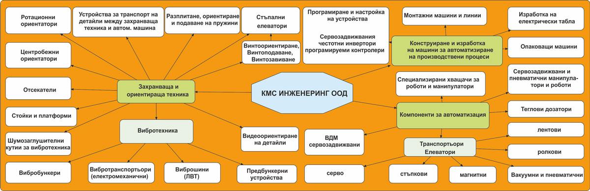 Дейности на фирма КМС ИНЖЕНЕРИНГ ООД