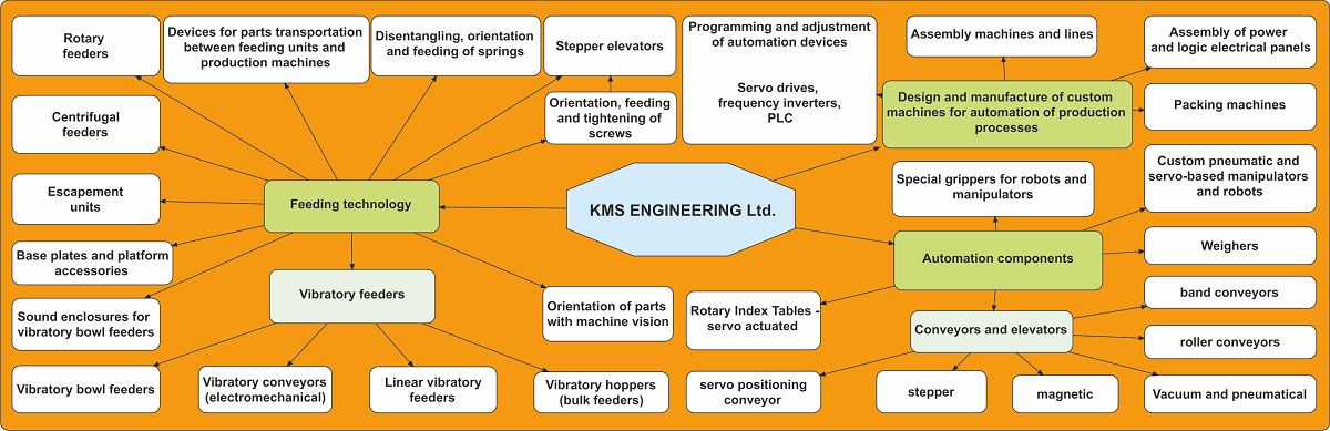 Activities of KMS ENGINEERING Ltd.