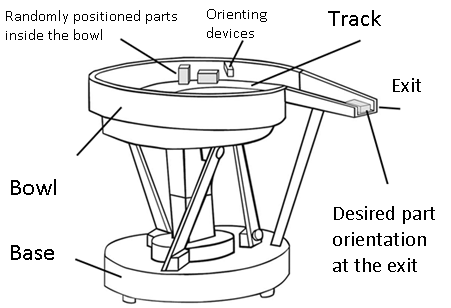 Bowl Feeder Design Pdf