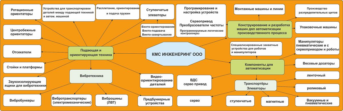 Деятельность ООО КМС ИНЖЕНЕРИНГ