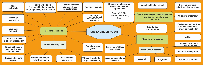 Faaliyetler KMS ENGINEERING Ltd.